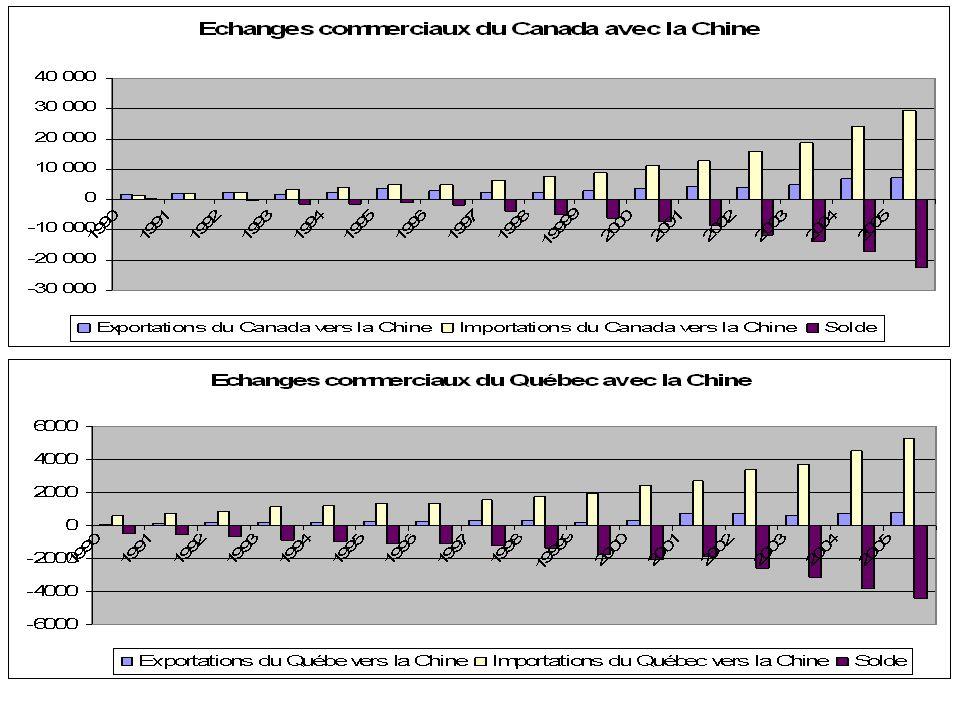 La valeur des importations et des exportations du Canada Total Exports Total Imports Trade Balance