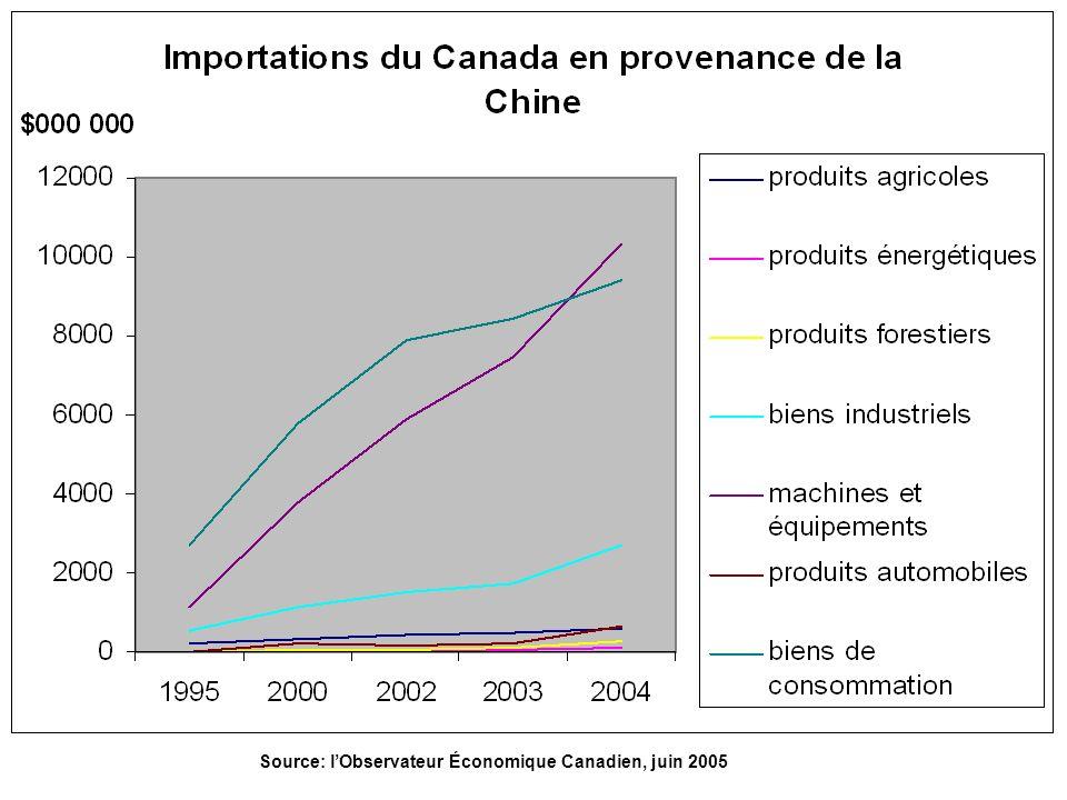 Impacts « cachés » sur le Canada Une économie de plusieurs milliards par an pour les consommateurs Augmentation du niveau de vie de 5 à 10% Amélioration de la compétitivité internationale Effets pour la croissance économique Emplois créés dans des domaines reliés Revenus des entreprises canadiennes implantées en Chine