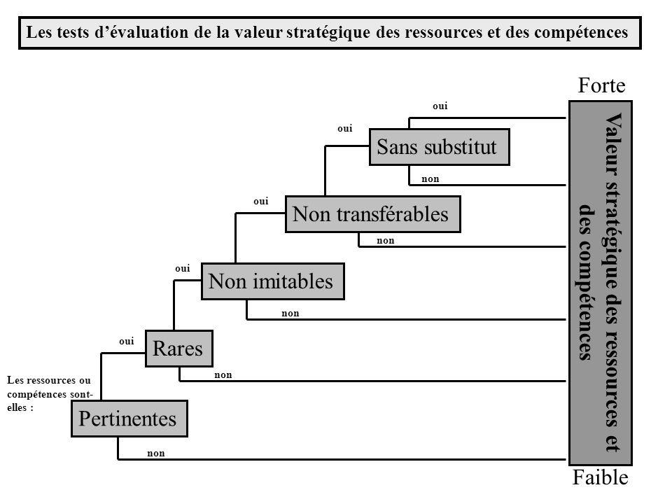 Chaine de valeurs dune compagnie Gestion des ressources humaines Développement technologique Approvisionnement Logistique interne ProductionLogistique externe VentesService Avantage compétitif Activités de soutien Activités princip.