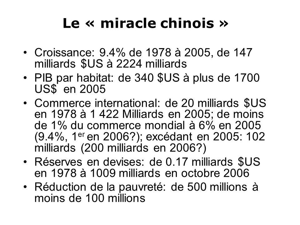 Le « miracle chinois » Croissance: 9.4% de 1978 à 2005, de 147 milliards $US à 2224 milliards PIB par habitat: de 340 $US à plus de 1700 US$ en 2005 Commerce international: de 20 milliards $US en 1978 à 1 422 Milliards en 2005; de moins de 1% du commerce mondial à 6% en 2005 (9.4%, 1 er en 2006?); excédant en 2005: 102 milliards (200 milliards en 2006?) Réserves en devises: de 0.17 milliards $US en 1978 à 1009 milliards en octobre 2006 Réduction de la pauvreté: de 500 millions à moins de 100 millions