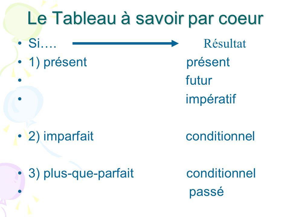 Le Tableau à savoir par coeur Si…. 1) présent présent futur impératif 2) imparfait conditionnel 3) plus-que-parfait conditionnel passé Résultat