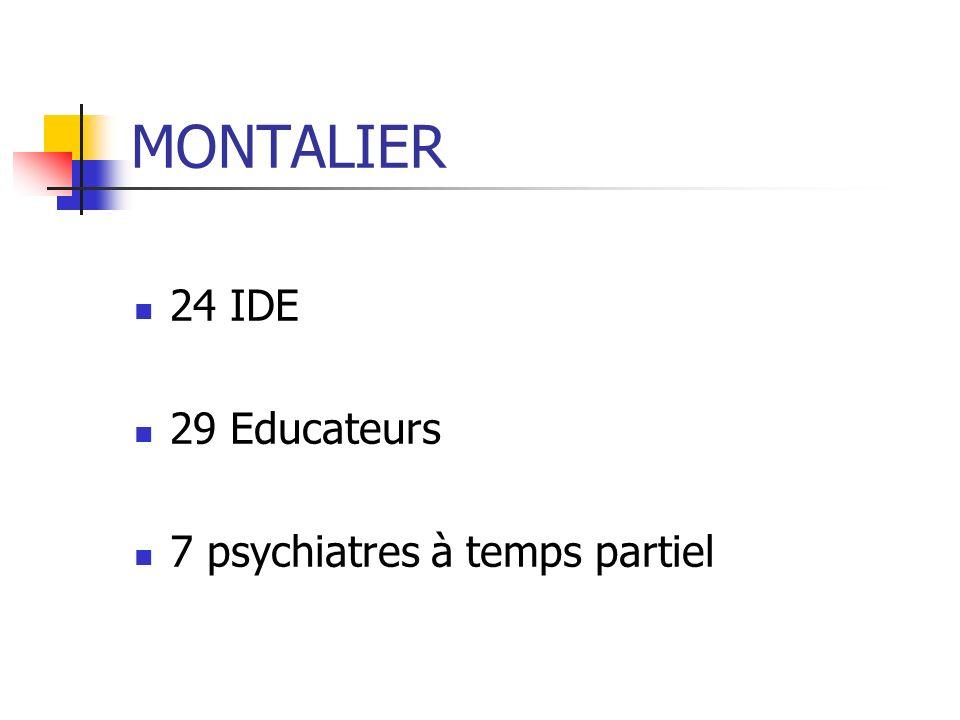 MONTALIER 24 IDE 29 Educateurs 7 psychiatres à temps partiel