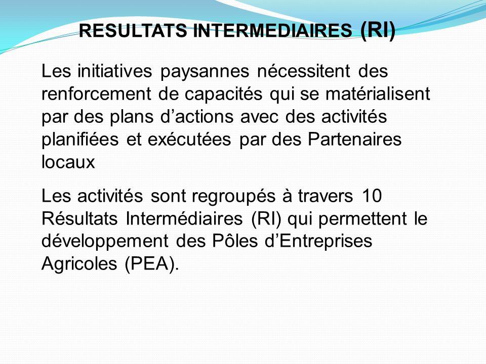 RESULTATS INTERMEDIAIRES (RI) Les initiatives paysannes nécessitent des renforcement de capacités qui se matérialisent par des plans dactions avec des