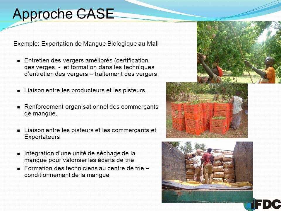 Approche CASE Exemple: Exportation de Mangue Biologique au Mali Entretien des vergers améliorés (certification des verges, - et formation dans les tec