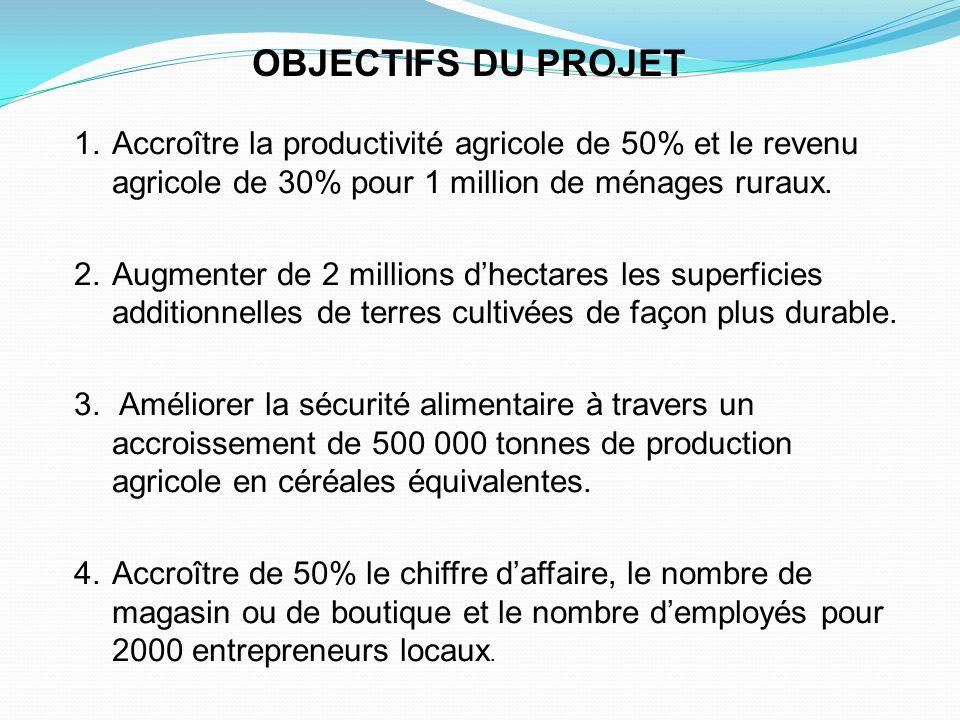 OBJECTIFS DU PROJET 1.Accroître la productivité agricole de 50% et le revenu agricole de 30% pour 1 million de ménages ruraux. 2.Augmenter de 2 millio