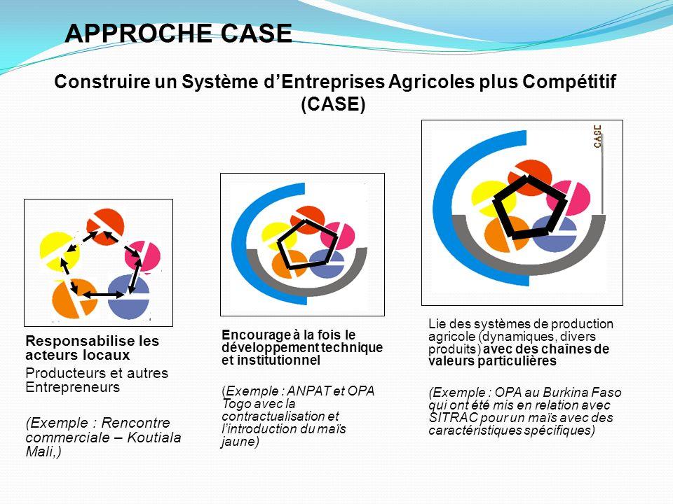 Approche CASE Exemple: Production du Pois sucré à Sikasso - Farakala (Mali) Production de pois sucré améliorée (Test de fertilisation – Journées paysannes, implication dun importateurs dintrants – formation sur les techniques de production), etc.