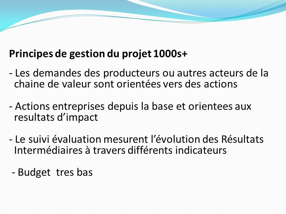 Principes de gestion du projet 1000s+ - Les demandes des producteurs ou autres acteurs de la chaine de valeur sont orientées vers des actions - Action