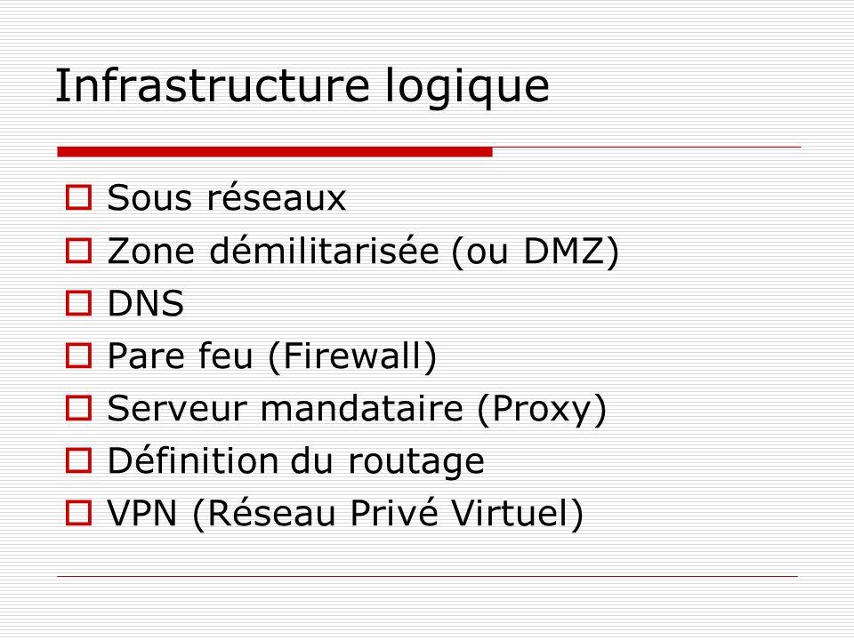 Infrastructure logique Sous réseaux Zone démilitarisée (ou DMZ) DNS Pare feu (Firewall) Serveur mandataire (Proxy) Définition du routage VPN (Réseau P