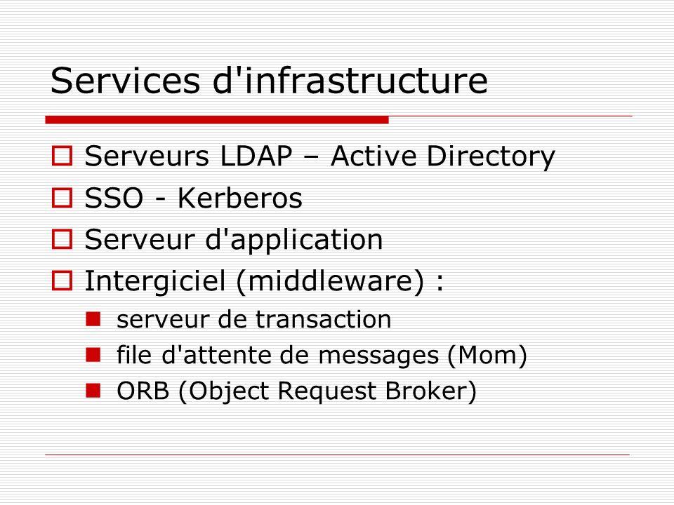 Services d'infrastructure Serveurs LDAP – Active Directory SSO - Kerberos Serveur d'application Intergiciel (middleware) : serveur de transaction file