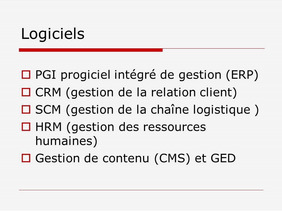 Logiciels PGI progiciel intégré de gestion (ERP) CRM (gestion de la relation client) SCM (gestion de la chaîne logistique ) HRM (gestion des ressource
