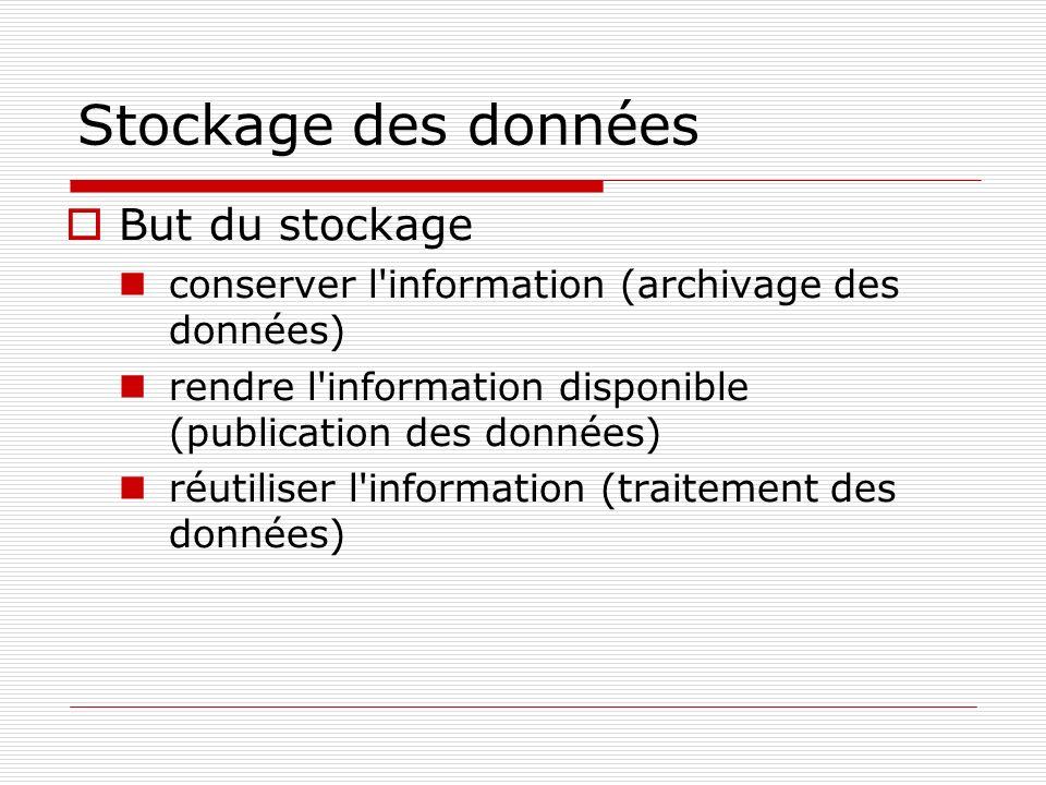 Stockage des données But du stockage conserver l'information (archivage des données) rendre l'information disponible (publication des données) réutili