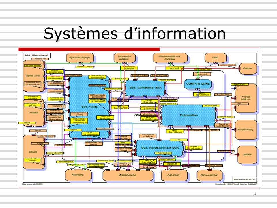 5 Systèmes dinformation