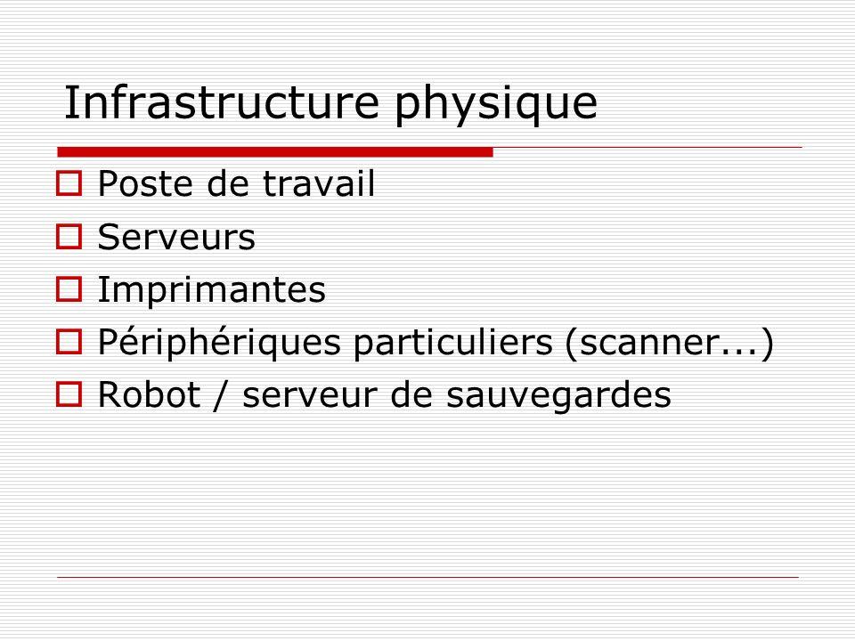 Infrastructure physique Poste de travail Serveurs Imprimantes Périphériques particuliers (scanner...) Robot / serveur de sauvegardes
