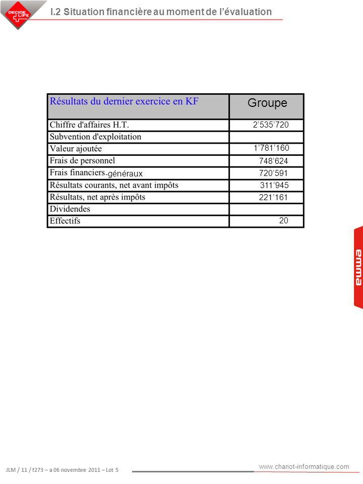 www.chariot-informatique.com JLM / 11 / f273 – a 06 novembre 2011 – Lot 5 I.3 Historique et identification des produits proposés au lot 5 Etablissement ContactCoordonnéesModèlequantité 1ère date de mise en services CH Aulnay-sous- Bois Mme DURAND Isabelle (cadre de santé) 014936712 3 poste 4187 EMMA MAXT EXT 18 28/04/2011 Mr GODARD (DSI) 149367418 CH Bourg-en- Bresse Mme LAUBRIAT 04 74 45 45 17 EMMA MAX EXT 45 25.11.2010 Mr WARNITZ (DSI) CH Ploermel Mr LORAND (DSI) 02.97.73.26.09 EMMA MAX EXT 23 28/11/2010 Clinique de la Loire Mr BOISSEAU Jean-Marc (Service Informatique) 02.41.83.33.00 poste 3990 Groupe Cap Santé Mr GHARBI Lamine (PdG) 04 67 00 97 46 EMMA MAX EXT 6 19/11/2010 Mr GARCIAS Gilles (DSI) Hôpital Foch Mr BAUDE Stéphane (Dir Projet) 01 46 25 24 55 EMMA STD EXT WYSE 10 08/02/2011 Mme FABREGUETTE Hôpital Privé de l Est Lyonnais Mr CHAZAUX Jean (Consultant Système Informatique) 06 79 97 40 07 EMMA STD EXT 1 déc-10 Hôpital Privé Les Franciscaines Mr.