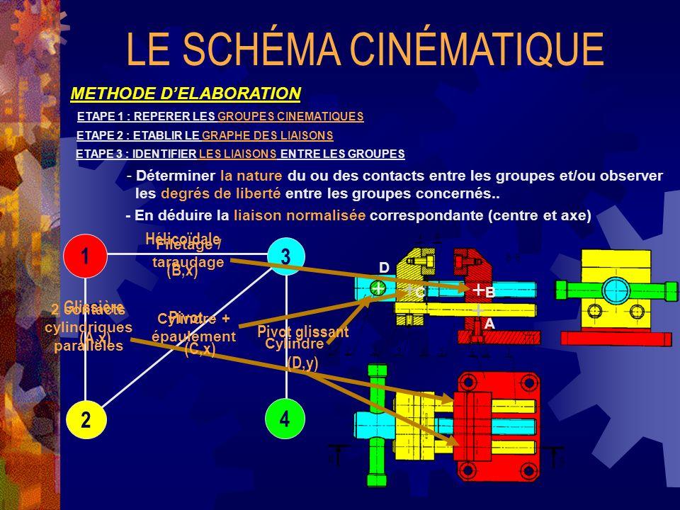 x y LE SCHÉMA CINÉMATIQUE METHODE DELABORATION ETAPE 1 : REPERER LES GROUPES CINEMATIQUES ETAPE 2 : ETABLIR LE GRAPHE DES LIAISONS 3 1 2 4 ETAPE 3 : IDENTIFIER LES LIAISONS ENTRE LES GROUPES Glissière Hélicoïdale Pivot Pivot glissant ETAPE 4 : CONSTRUIRE LE SCHEMA CINEMATIQUE MINIMAL - Choisir le point de vue le plus explicite pour le schéma (plan x,y) - Repérer la position relative des liaisons (au centre du contact réel) Maintenant, vous navez plus besoin du plan… A B C D