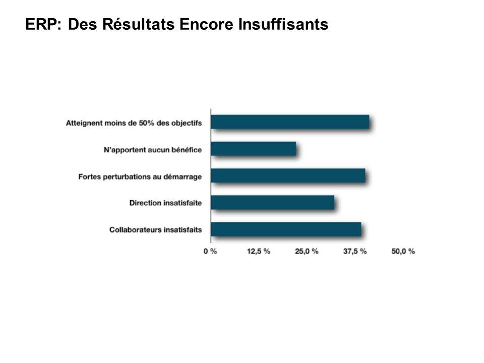 ERP: Des Résultats Encore Insuffisants Perception des projets ERP* * Source: Panorama Consulting Group rapport 2010