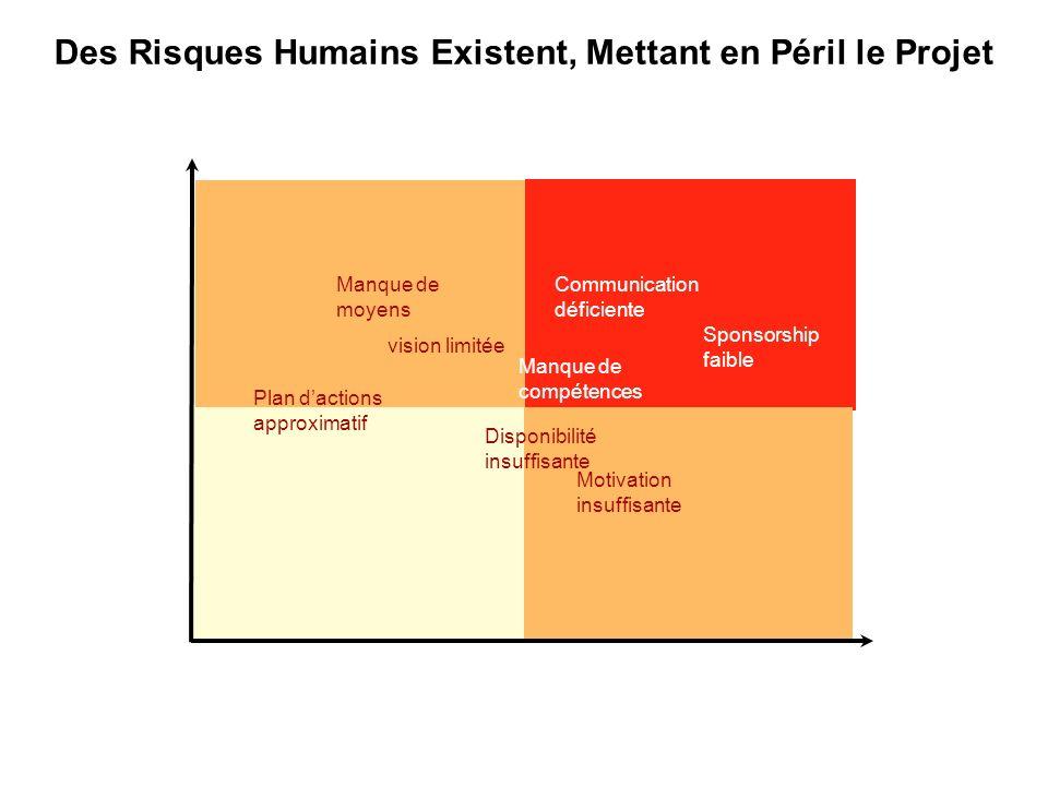 Des Risques Humains Existent, Mettant en Péril le Projet Probabilité de lévènement Conséquence de lévènement Grave Faible ForteFaible Manque de moyens