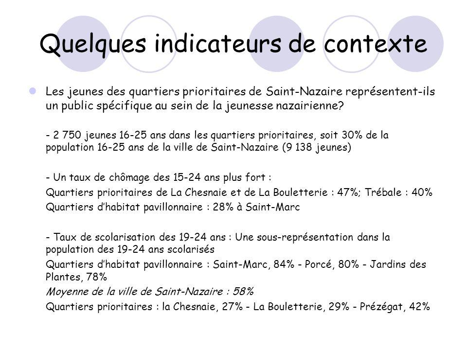 Quelques indicateurs de contexte Les jeunes des quartiers prioritaires de Saint-Nazaire représentent-ils un public spécifique au sein de la jeunesse n