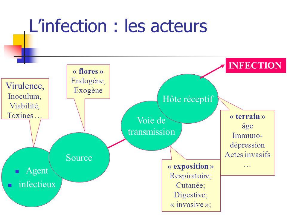Linfection : les acteurs Agent infectieux Source Voie de transmission Hôte réceptif Virulence, Inoculum, Viabilité, Toxines … « flores » Endogène, Exo