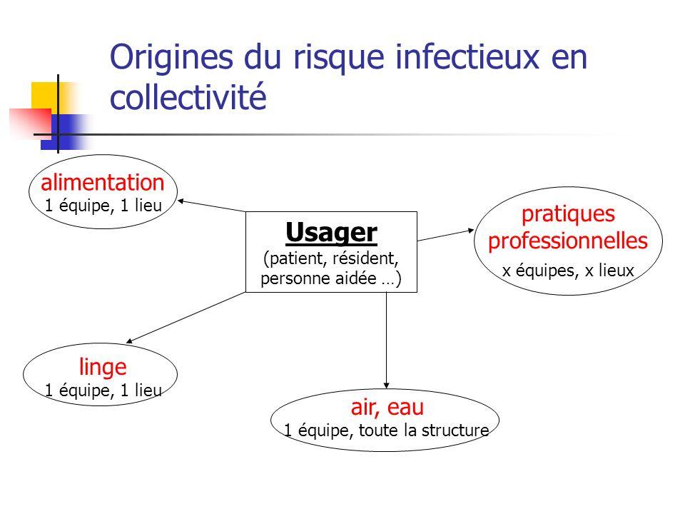 Origines du risque infectieux en collectivité Usager (patient, résident, personne aidée …) alimentation 1 équipe, 1 lieu linge 1 équipe, 1 lieu pratiq