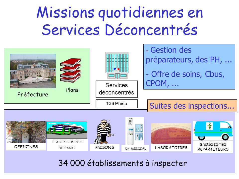 Missions quotidiennes en Services Déconcentrés Services déconcentrés 136 Phisp ETABLISSEMENTS DE SANTE O 2 MEDICAL PRISONS LABORATOIRES GROSSISTES REP