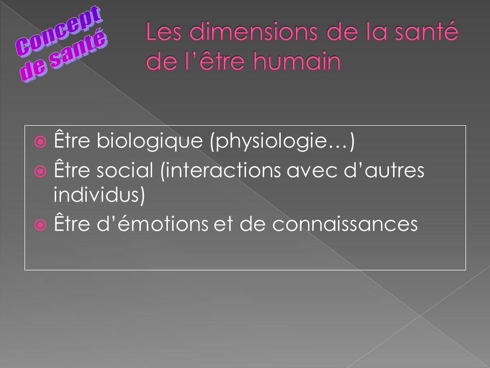 Être biologique (physiologie…) Être social (interactions avec dautres individus) Être démotions et de connaissances