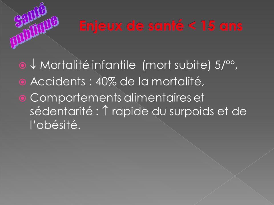 Mortalité infantile (mort subite) 5/°°, Accidents : 40% de la mortalité, Comportements alimentaires et sédentarité : rapide du surpoids et de lobésité
