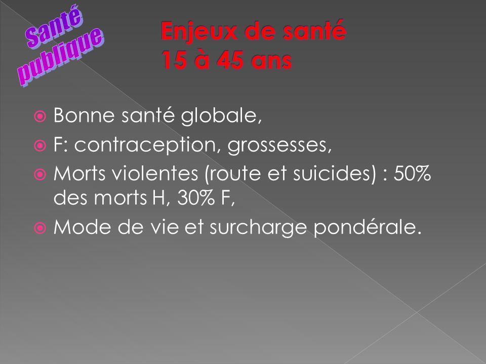 Bonne santé globale, F: contraception, grossesses, Morts violentes (route et suicides) : 50% des morts H, 30% F, Mode de vie et surcharge pondérale.
