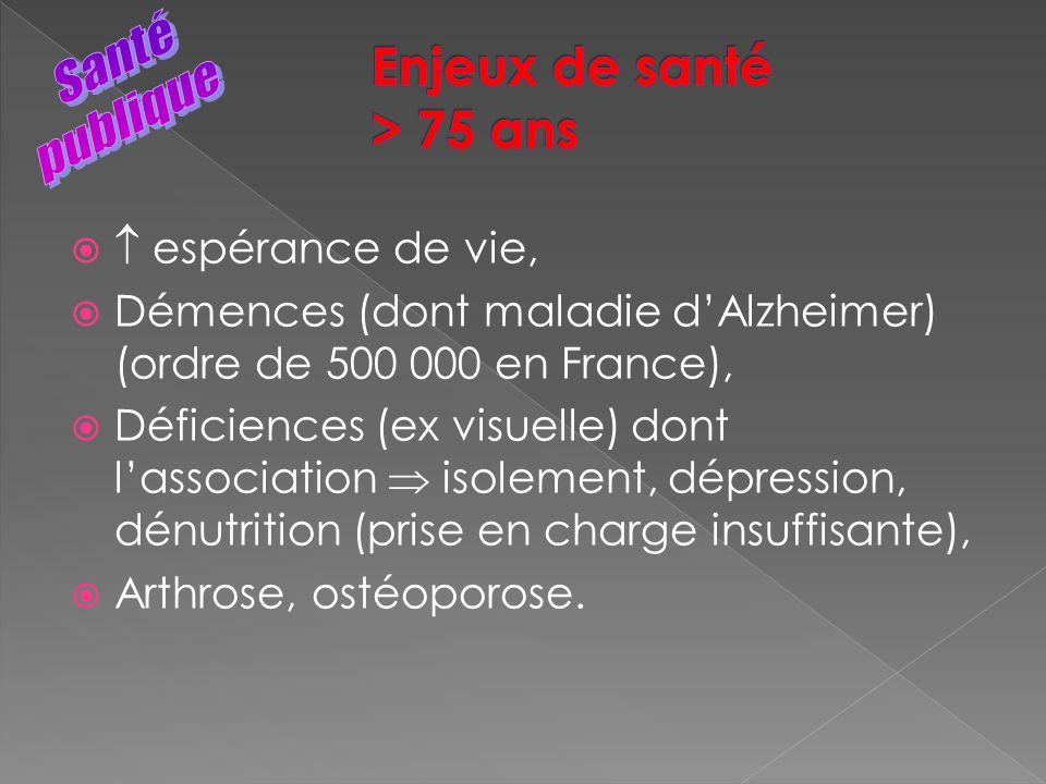 espérance de vie, Démences (dont maladie dAlzheimer) (ordre de 500 000 en France), Déficiences (ex visuelle) dont lassociation isolement, dépression,