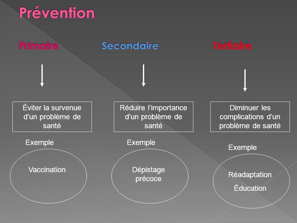 Éviter la survenue dun problème de santé Vaccination Exemple Réduire limportance dun problème de santé Dépistage précoce Exemple Diminuer les complica