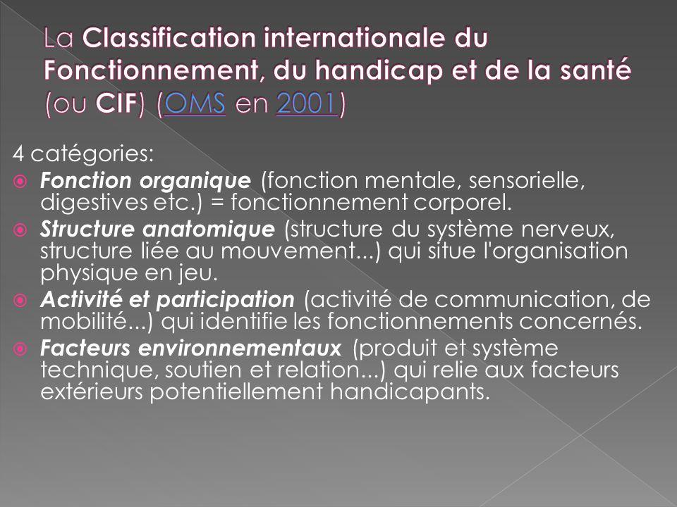 4 catégories: Fonction organique (fonction mentale, sensorielle, digestives etc.) = fonctionnement corporel. Structure anatomique (structure du systèm