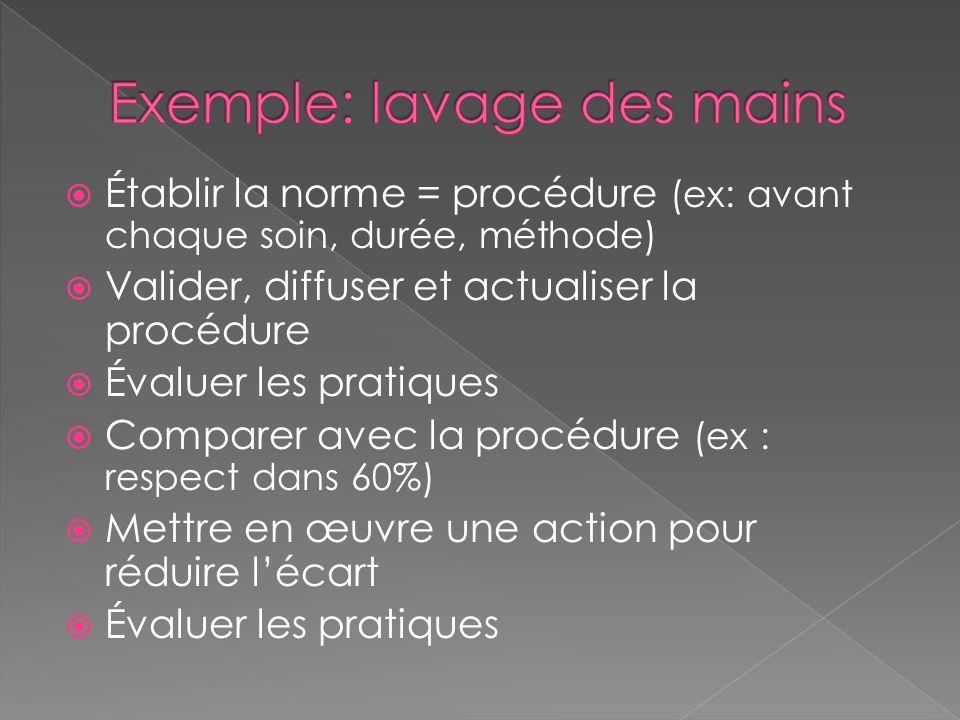 Établir la norme = procédure (ex: avant chaque soin, durée, méthode) Valider, diffuser et actualiser la procédure Évaluer les pratiques Comparer avec