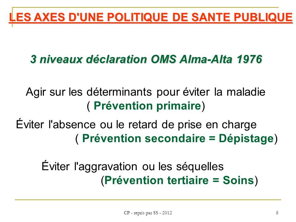 CP - repris par SS - 2012 8 LES AXES D'UNE POLITIQUE DE SANTE PUBLIQUE Agir sur les déterminants pour éviter la maladie ( Prévention primaire) Éviter