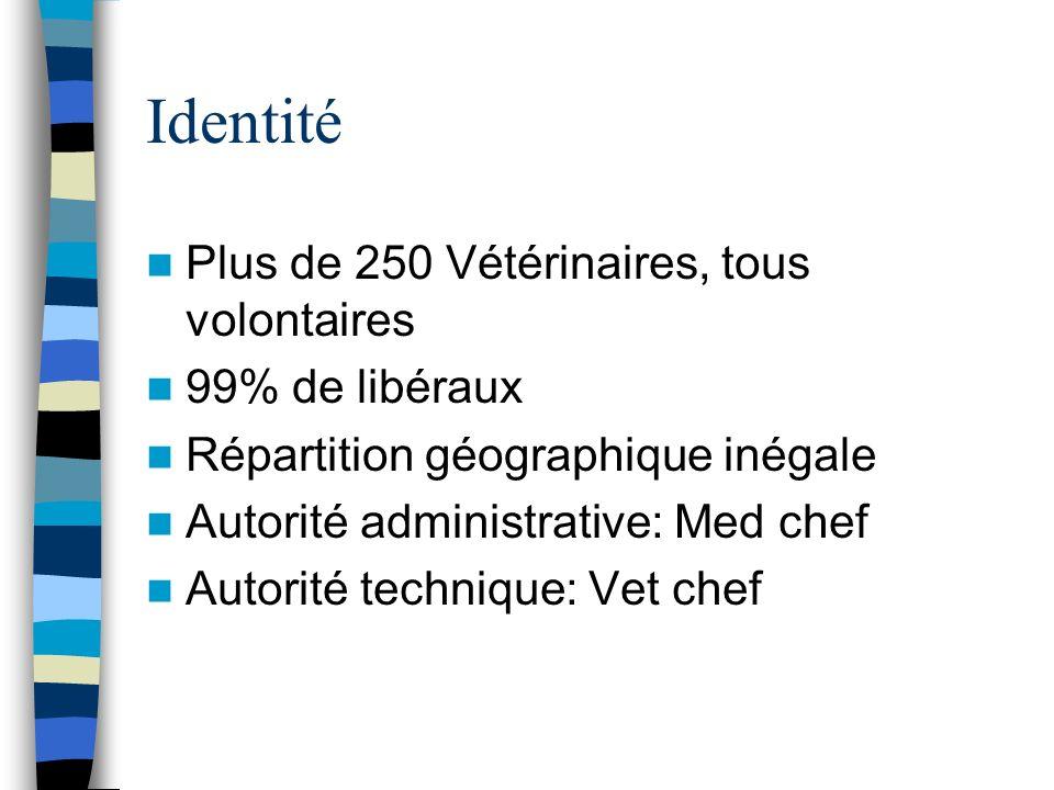 Identité Plus de 250 Vétérinaires, tous volontaires 99% de libéraux Répartition géographique inégale Autorité administrative: Med chef Autorité techni