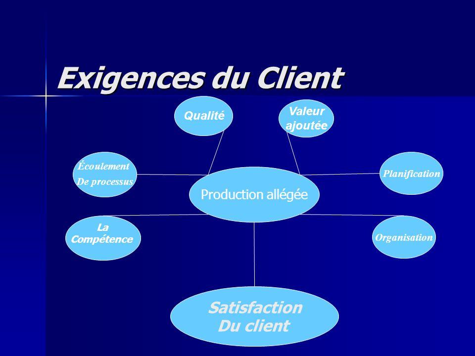 Exigences du Client Production allégée Qualité Valeur ajoutée Écoulement De processus Planification Organisation Satisfaction Du client La Compétence