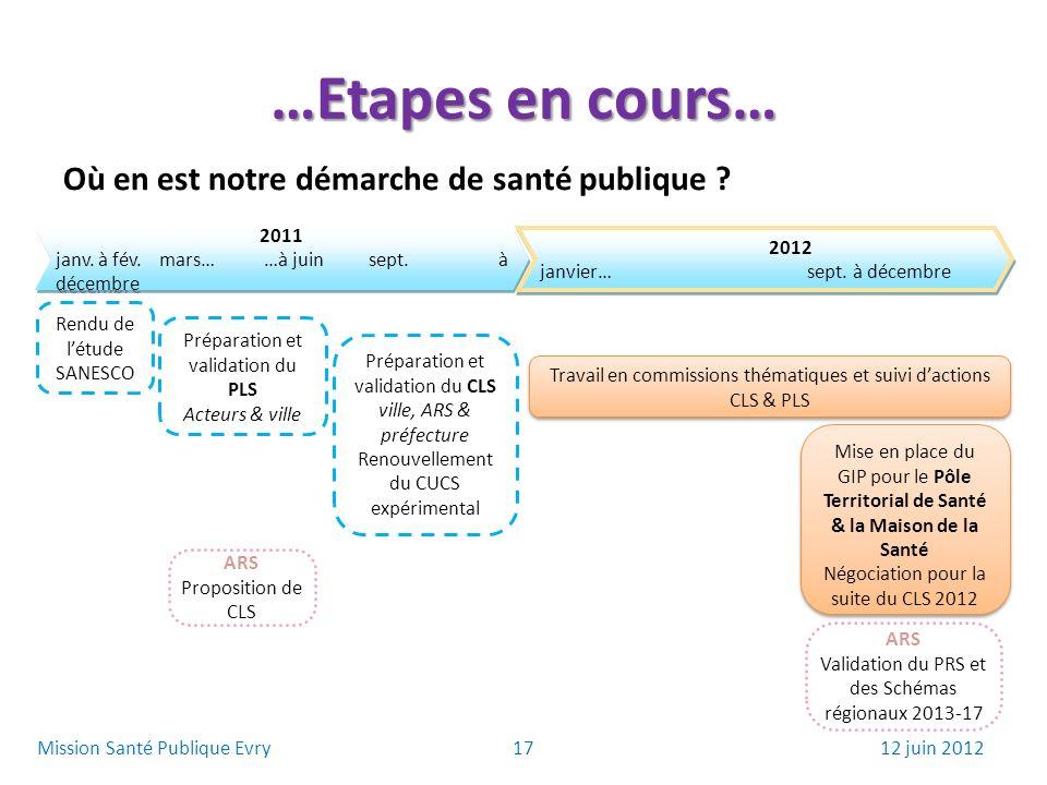…Etapes en cours… Où en est notre démarche de santé publique ? 2011 janv. à fév.mars……à juinsept. à décembre 2011 janv. à fév.mars……à juinsept. à déce