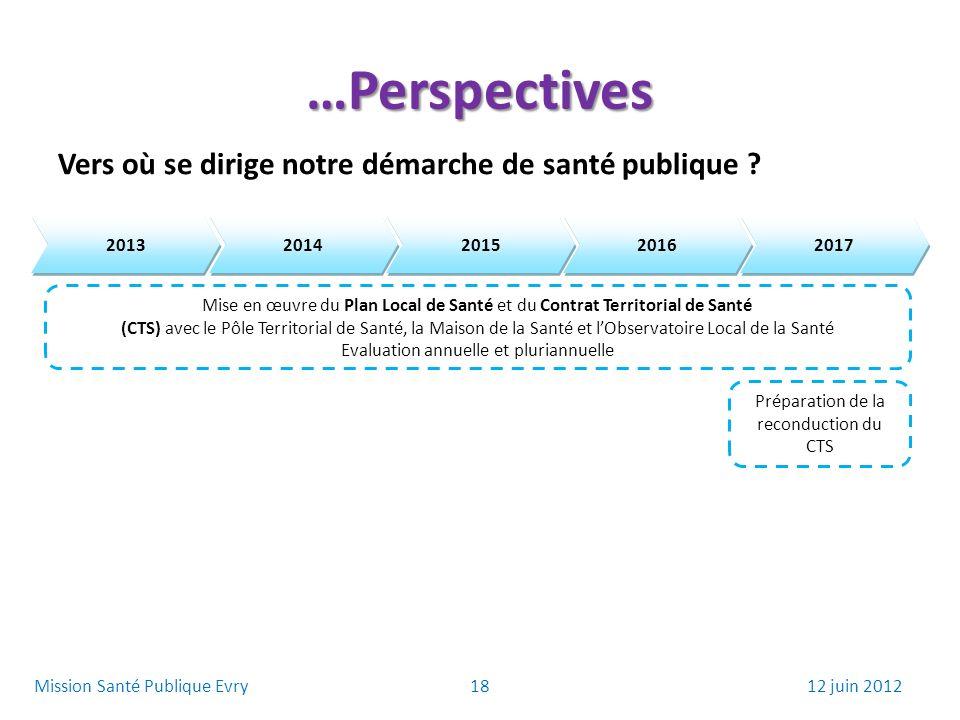 …Perspectives Vers où se dirige notre démarche de santé publique ? 2013 2014 2015 2016 2017 Mise en œuvre du Plan Local de Santé et du Contrat Territo