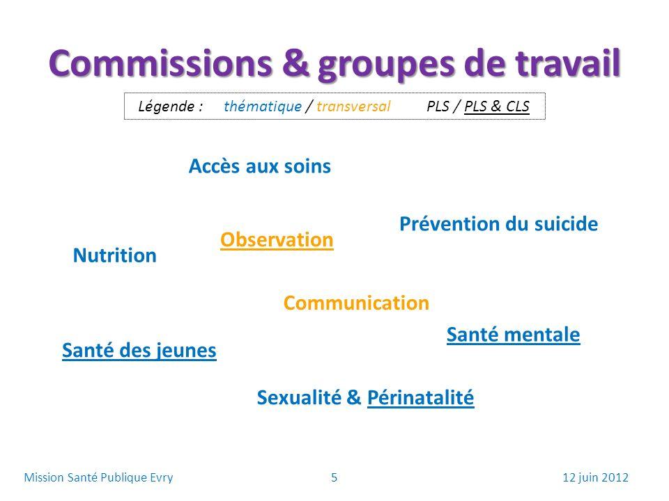 Commissions & groupes de travail Accès aux soins Observation Nutrition Santé des jeunes Prévention du suicide Santé mentale Communication Sexualité &