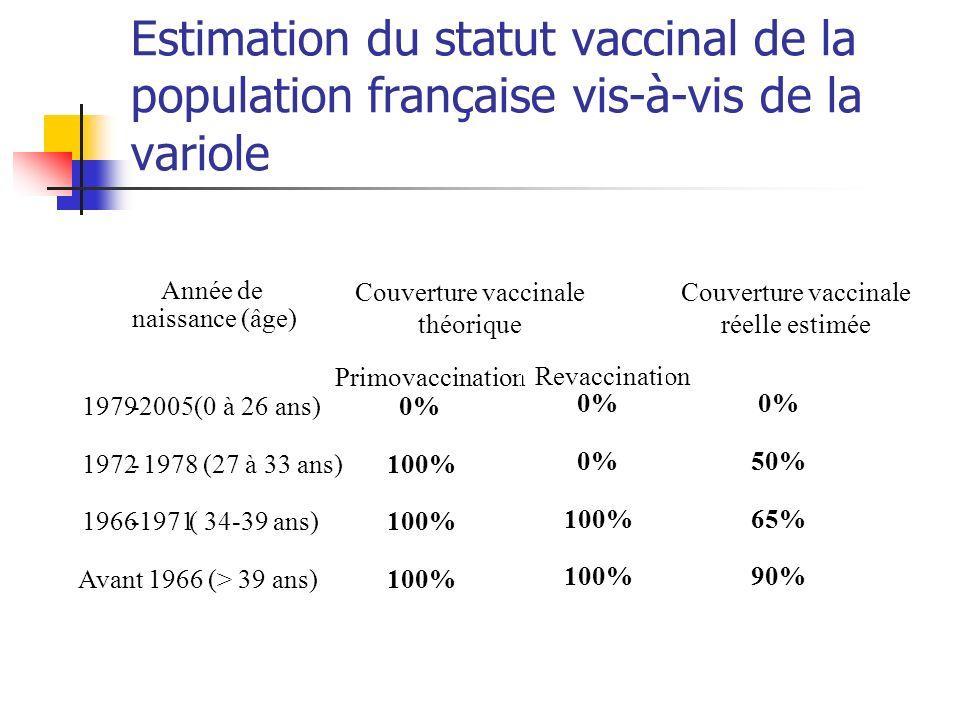 Estimation du statut vaccinal de la population française vis-à-vis de la variole Couverture vaccinale théorique Couverture vaccinale réelle estimée An