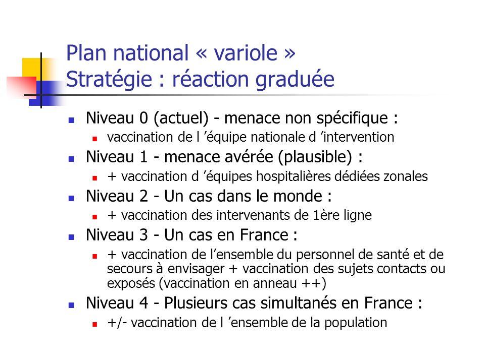 Plan national « variole » Stratégie : réaction graduée Niveau 0 (actuel) - menace non spécifique : vaccination de l équipe nationale d intervention Ni