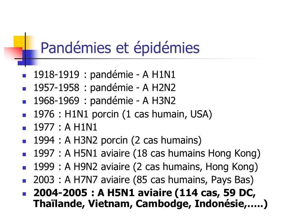 Pandémies et épidémies 1918-1919 : pandémie - A H1N1 1957-1958 : pandémie - A H2N2 1968-1969 : pandémie - A H3N2 1976 : H1N1 porcin (1 cas humain, USA