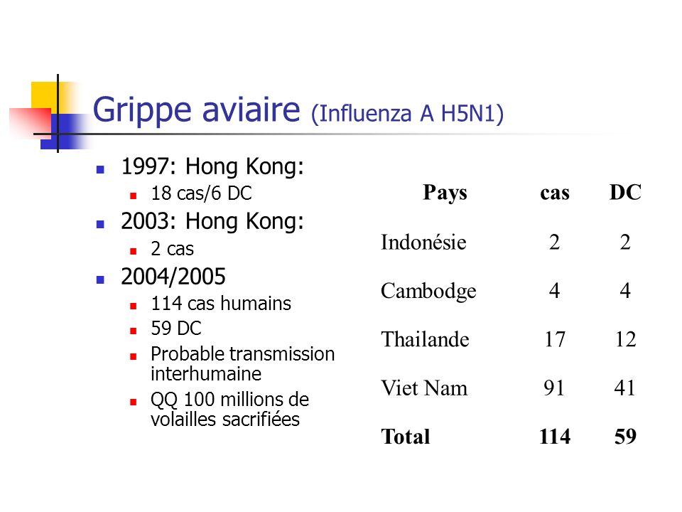 Grippe aviaire (Influenza A H5N1) 1997: Hong Kong: 18 cas/6 DC 2003: Hong Kong: 2 cas 2004/2005 114 cas humains 59 DC Probable transmission interhumai