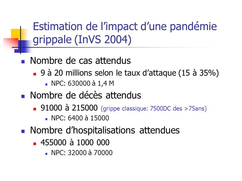 Estimation de limpact dune pandémie grippale (InVS 2004) Nombre de cas attendus 9 à 20 millions selon le taux dattaque (15 à 35%) NPC: 630000 à 1,4 M