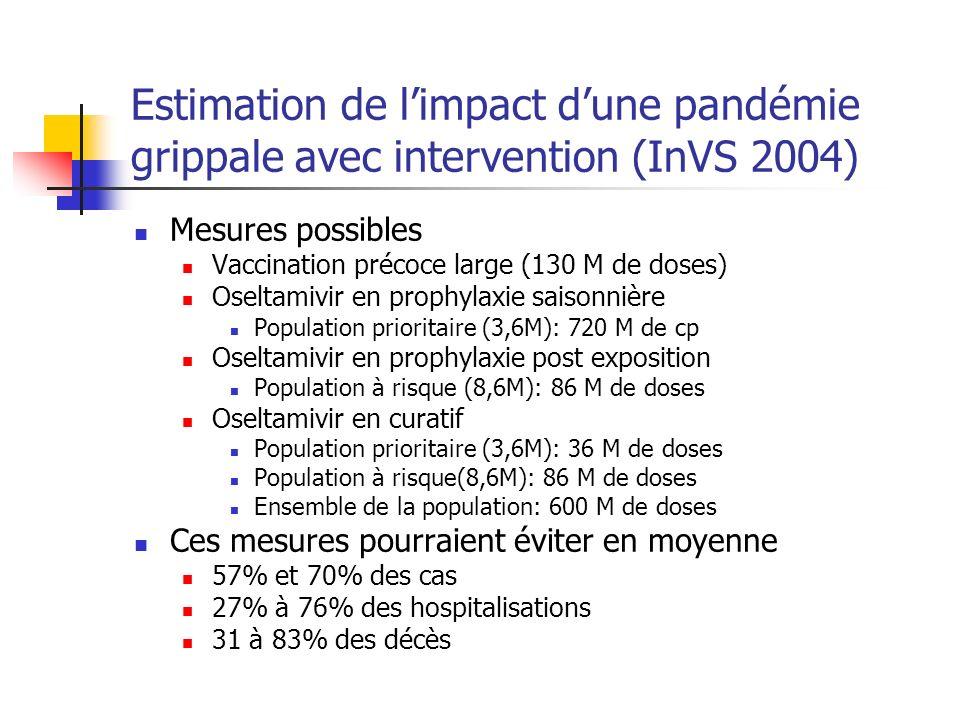 Estimation de limpact dune pandémie grippale avec intervention (InVS 2004) Mesures possibles Vaccination précoce large (130 M de doses) Oseltamivir en