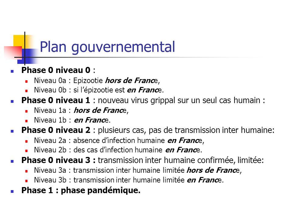 Plan gouvernemental Phase 0 niveau 0 : Niveau 0a : Epizootie hors de France, Niveau 0b : si lépizootie est en France. Phase 0 niveau 1 : nouveau virus