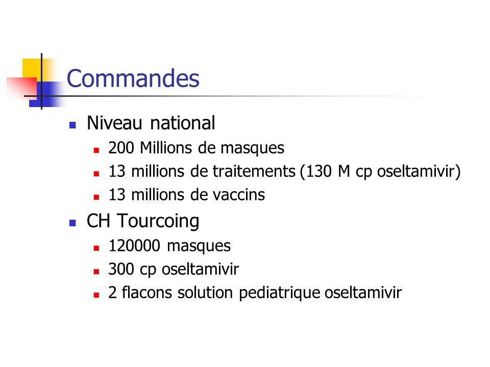 Commandes Niveau national 200 Millions de masques 13 millions de traitements (130 M cp oseltamivir) 13 millions de vaccins CH Tourcoing 120000 masques