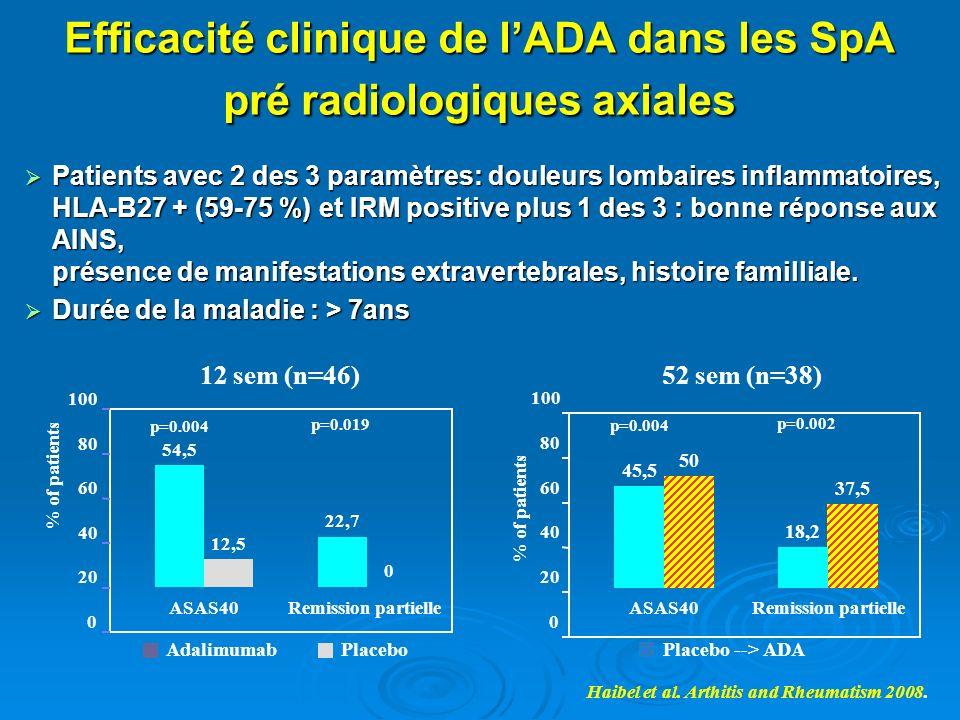 PlaceboAdalimumab 12,5 0 54,5 22,7 0 20 40 60 80 100 ASAS40Remission partielle % of patients 12 sem (n=46) p=0.004 p=0.019 Placebo --> ADA 50 37,5 45,
