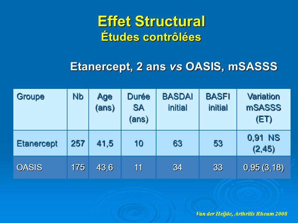 Etanercept, 2 ans vs OASIS, mSASSS GroupeNb Age (ans) Durée SA (ans) BASDAI initial BASFI initial Variation mSASSS (ET) Etanercept25741,5106353 0,91 N