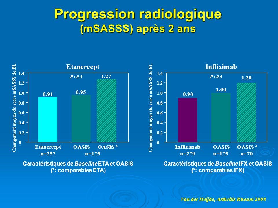 Progression radiologique (mSASSS) après 2 ans Van der Heijde, Arthritis Rheum 2008 0.95 1.27 0 0.2 0.4 0.6 0.8 1.0 1.2 1.4 Changement moyen du score m