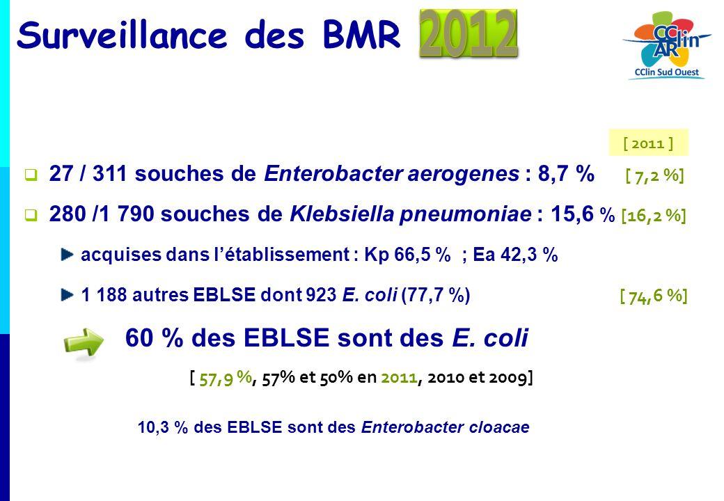 27 / 311 souches de Enterobacter aerogenes : 8,7 % [ 7,2 %] 280 /1 790 souches de Klebsiella pneumoniae : 15,6 % [16,2 %] acquises dans létablissement